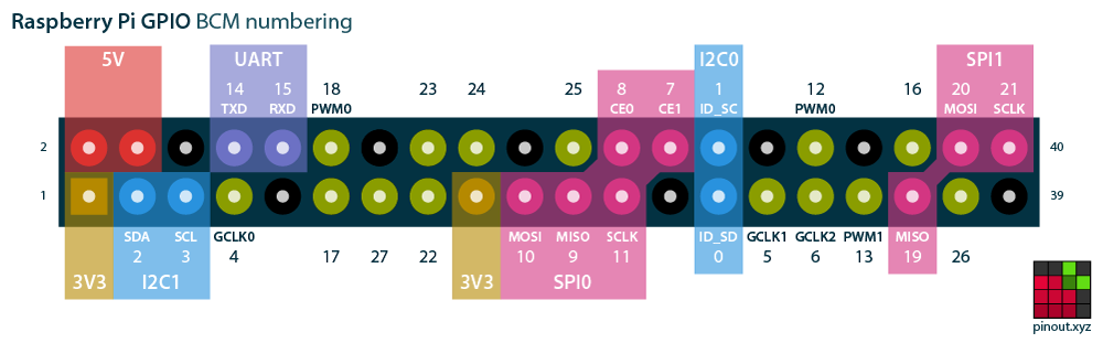 BCM numbering scheme for 40-pin Pis